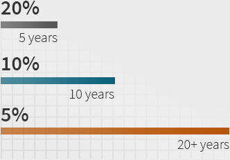 The Average Survival Time For Als Is 3 Years But Many Survive Longer