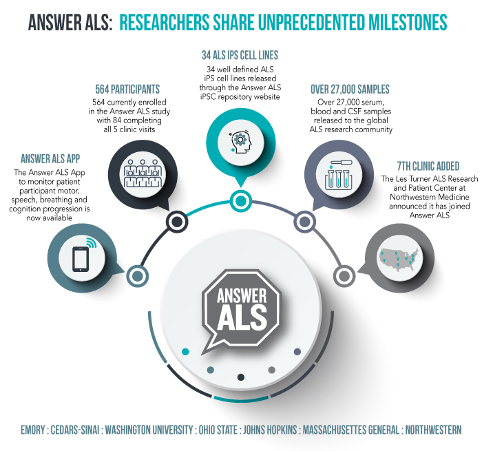 als research Amyotrophic lateral sclerosis (als), sometimes called lou gehrig's disease, is a progressive disease that attacks the nerve cells that control voluntary movement the national als registry is a congressionally mandated registry for persons in the us with als.